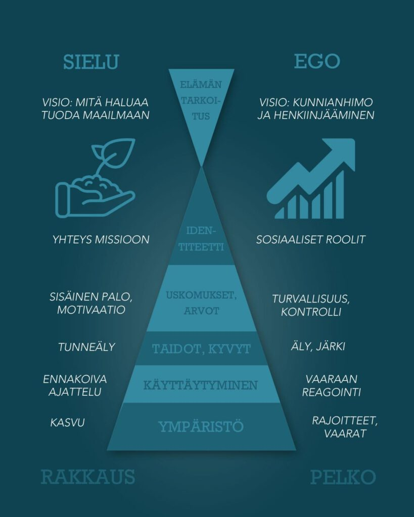 Kuinka luoda tasapainoinen elämä - ego ja sielu